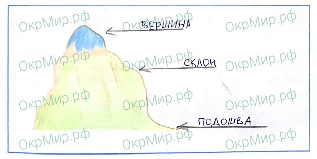 Рабочая тетрадь (Плешаков) 2 часть - 6. Путешествия. Формы земной поверхности, ответ 3