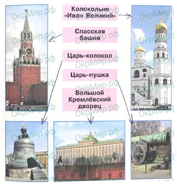 Рабочая тетрадь (Плешаков) 2 часть - 6. Путешествия. Московский Кремль и Красная площадь, ответ 1