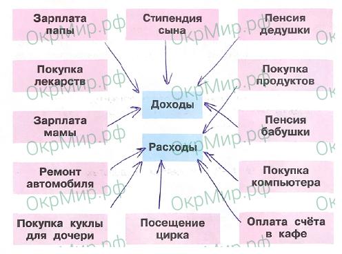 Рабочая тетрадь (Плешаков) 2 часть - 5. Чему учит экономика. Семейный бюджет, ответ 2
