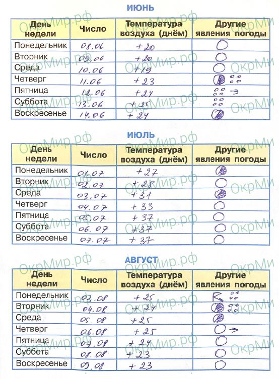 Научный дневник (Плешаков) - . Наблюдения за погодой, ответ 5