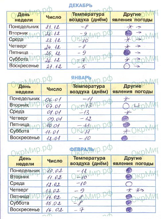 Научный дневник (Плешаков) - . Наблюдения за погодой, ответ 3