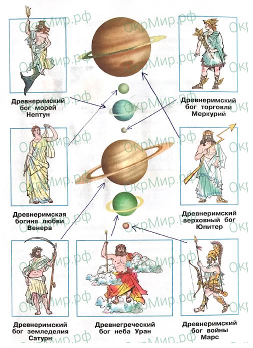Рабочая тетрадь (Плешаков, Крючкова) 1 часть - 1. Земля и человечество. Планеты Солнечной системы, ответ 3