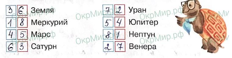 Рабочая тетрадь (Плешаков, Крючкова) 1 часть - 1. Земля и человечество. Мир глазами астронома, ответ 3
