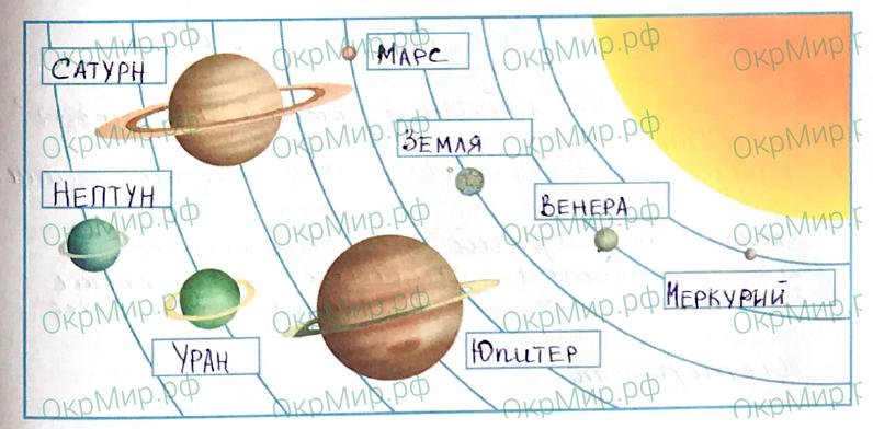 Рабочая тетрадь (Плешаков, Крючкова) 1 часть - 1. Земля и человечество. Мир глазами астронома, ответ 2