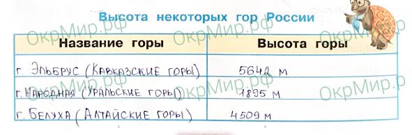 Рабочая тетрадь (Плешаков, Крючкова) 1 часть - 2. Природа России. Равнины и горы России, ответ 4