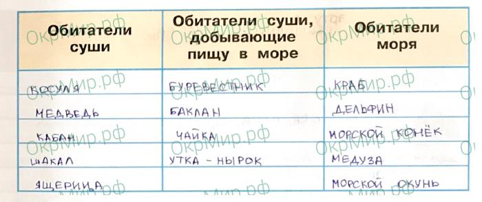 Рабочая тетрадь (Плешаков, Крючкова) 1 часть - 2. Природа России. У Чёрного моря, ответ 4
