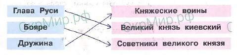 Рабочая тетрадь (Плешаков, Крючкова) 2 часть - 5. Страницы истории России. Государство Русь, ответ 1