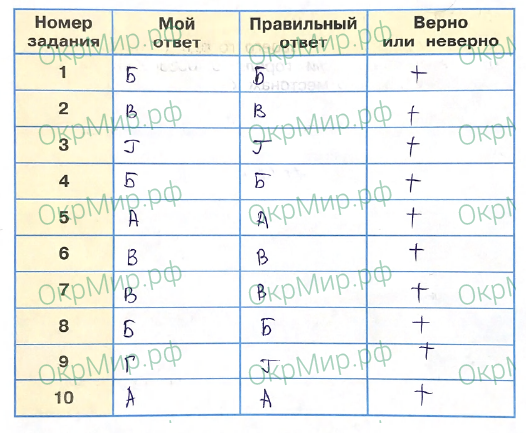 Рабочая тетрадь (Плешаков, Крючкова) 2 часть - 5. Страницы истории России. Проверим себя и оценим свои достижения, ответ 1