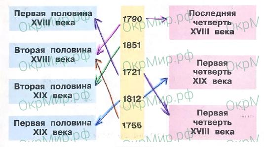 Рабочая тетрадь (Плешаков, Крючкова) 2 часть - 5. Страницы истории России. Страницы истории XIX века, ответ 5