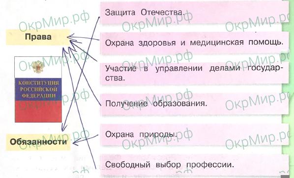 Рабочая тетрадь (Плешаков, Крючкова) 2 часть - 6. Современная Россия. Мы - граждане России, ответ 3