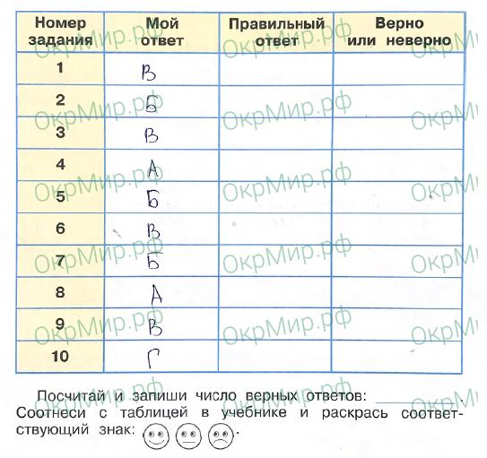 Рабочая тетрадь (Плешаков, Крючкова) 2 часть - 6. Современная Россия. Проверим себя и оценим свои достижения, ответ 1